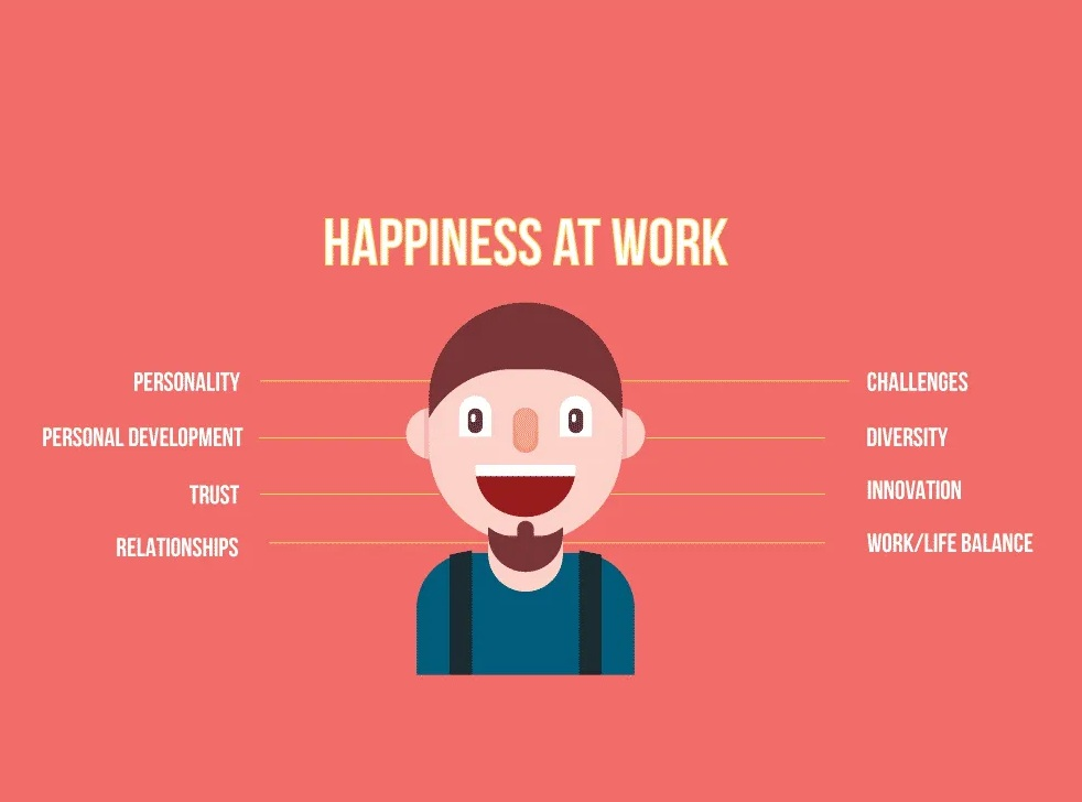 happiness at work, happy, employee engagement, vipul the wonderful - post a resume - jobs -placement - hr consultnacy - vipul mali - executive search firm