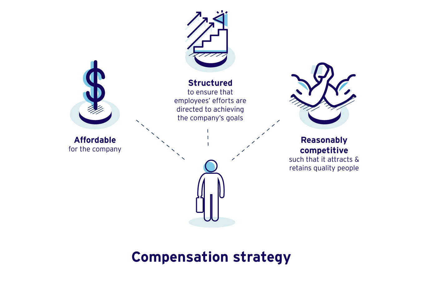 Reviewing Compensation & Benefits Strategy in New Normal